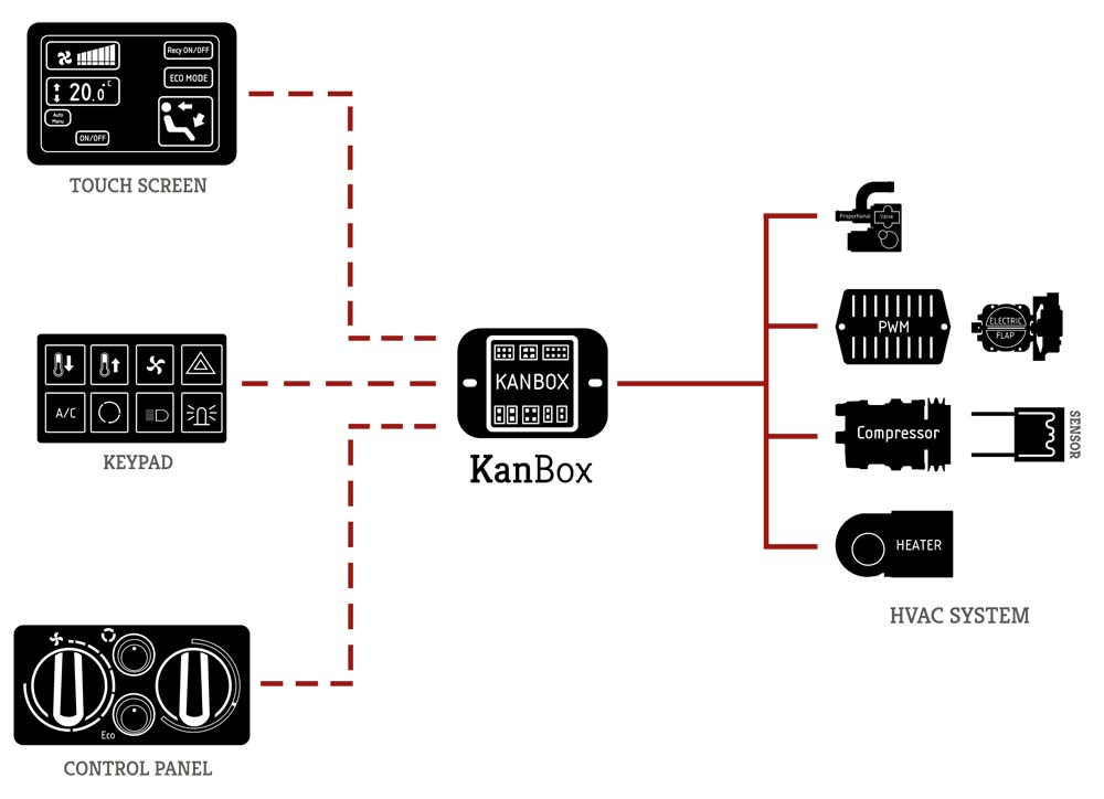 Kanbox for HVAC – Kalori